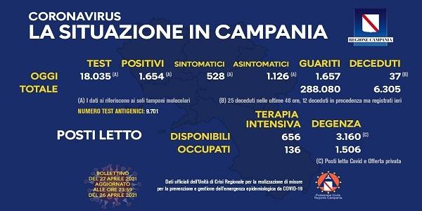Campania, Coronavirus: oggi esaminati 18.035 tamponi, 1.654 i positivi