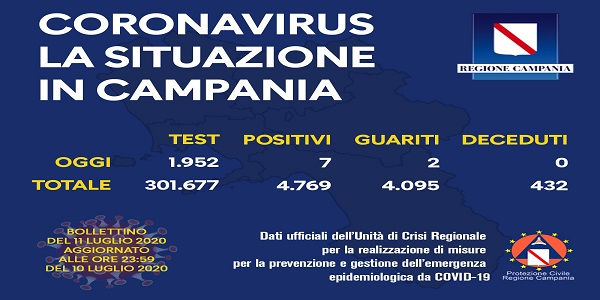 Campania, Coronavirus: oggi esaminati 1.952 tamponi, 7 i positivi