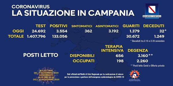 Campania, Coronavirus: oggi esaminati 24.692 tamponi, 3.554 i positivi