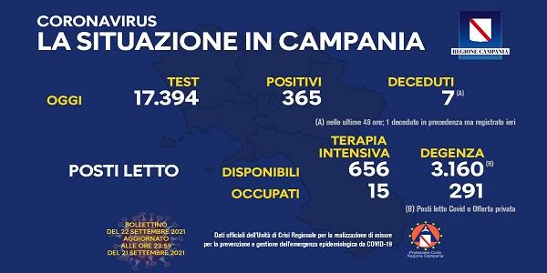 Campania, Coronavirus: oggi esaminati 17.394 tamponi, 365 i positivi