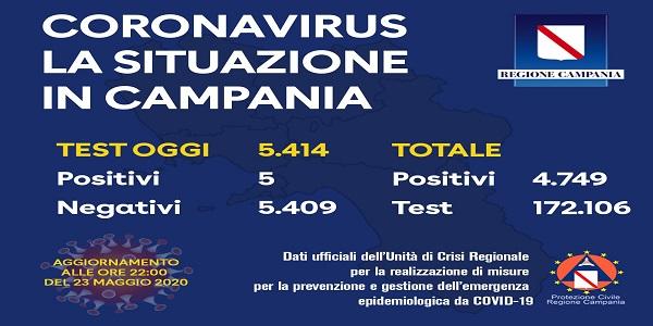Campania, Coronavirus: oggi esaminati 5.414 tamponi, 5 i positivi