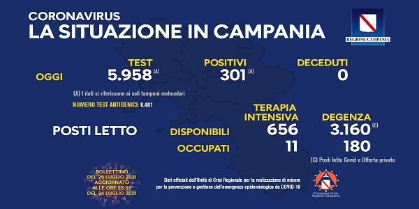 Campania, Coronavirus: oggi esaminati 5.958 tamponi, 301 i positivi