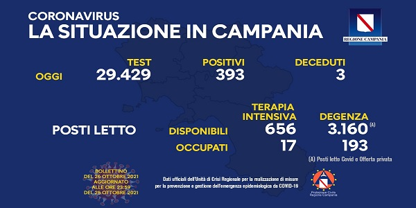 Campania, Coronavirus: oggi esaminati 29.429 tamponi, 393 i positivi