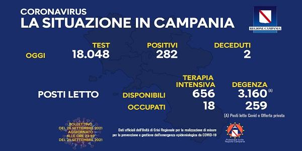Campania, Coronavirus: oggi esaminati 18.048 tamponi, 282 i positivi