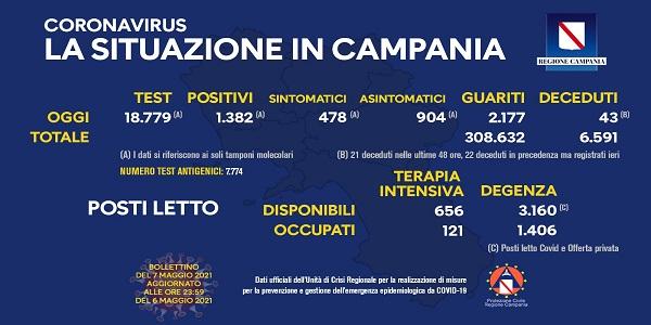 Campania, Coronavirus: oggi esaminati 18.779 tamponi, 1.382 i positivi