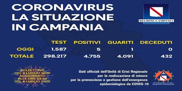 Campania, Coronavirus: oggi esaminati 1.587 tamponi, 5 i positivi