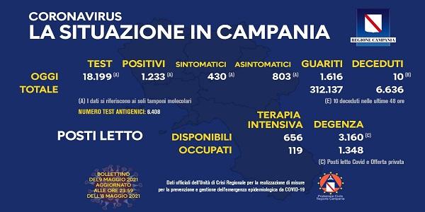Campania, Coronavirus: oggi esaminati 18.199 tamponi, 1.233 i positivi