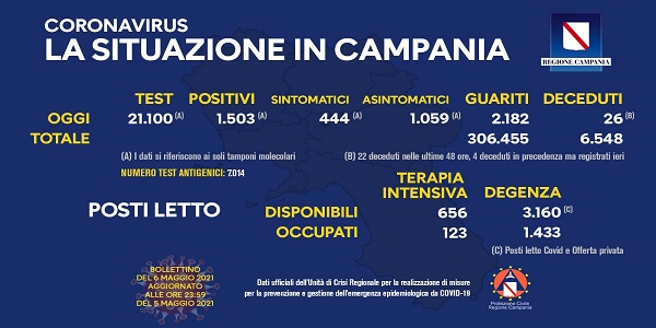 Campania, Coronavirus: oggi esaminati 21.100 tamponi, 1.503 i positivi