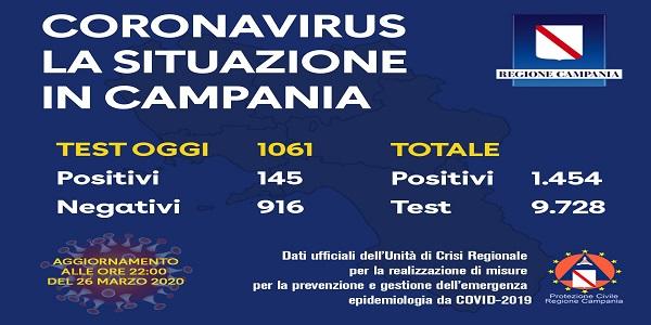 Campania, Coronavirus: oggi esaminati 1.061 tamponi, 145 i positivi