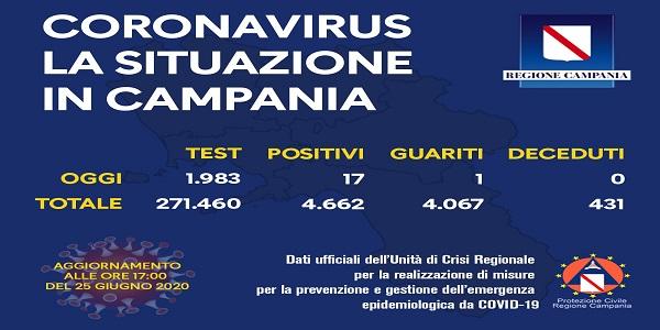 Campania, Coronavirus: oggi esaminati 1.983 tamponi, 17 i positivi
