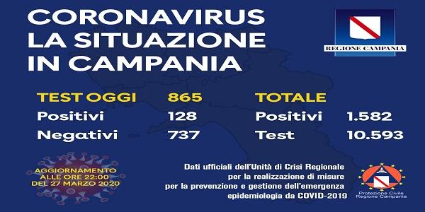 Campania, Coronavirus: oggi esaminati 865 tamponi, 128 i positivi