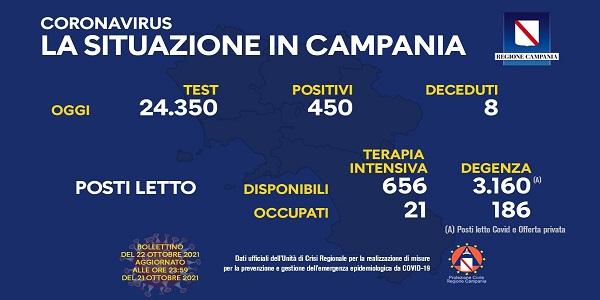 Campania, Coronavirus: oggi esaminati 24.350 tamponi, 450 i positivi
