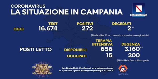 Campania, Coronavirus: oggi esaminati 16.674 tamponi, 272 i positivi