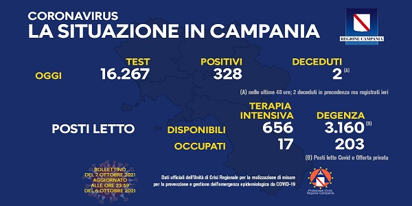 Campania, Coronavirus: oggi esaminati 16.267 tamponi, 328 i positivi