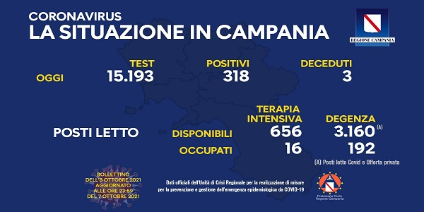Campania, Coronavirus: oggi esaminati 15.193 tamponi, 318 i positivi