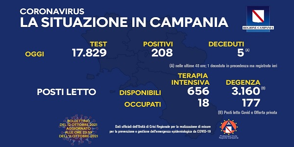 Campania, Coronavirus: oggi esaminati 17.829 tamponi, 208 i positivi