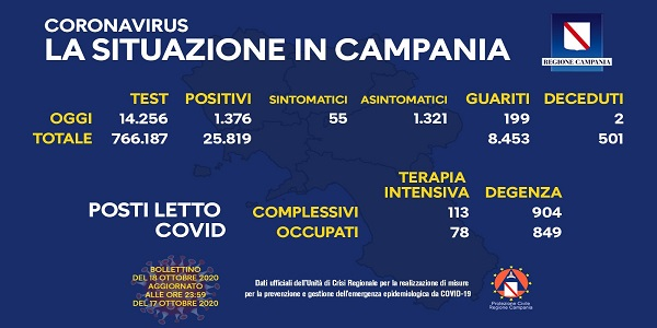 Campania, Coronavirus: oggi esaminati 14.256 tamponi, 1.376 i positivi