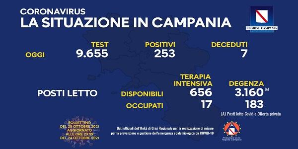 Campania, Coronavirus: oggi esaminati 9.655 tamponi, 253 i positivi