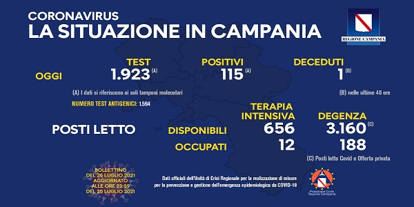 Campania, Coronavirus: oggi esaminati 1.923 tamponi, 115 i positivi