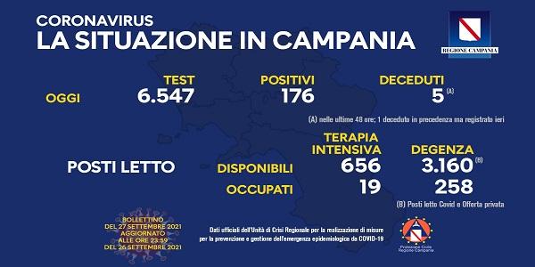 Campania, Coronavirus: oggi esaminati 6.547 tamponi, 176 i positivi