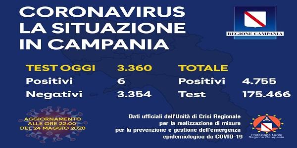 Campania, Coronavirus: oggi esaminati 3.360 tamponi, 6 i positivi