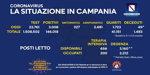 Campania: Coronavirus, il bollettino di oggi. Effettuati 23.761 tamponi, 3.008 i positivi