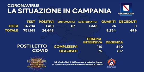 Campania: Coronavirus, il bollettino di oggi. Esaminati 14.704 tamponi, 1.410 i positivi