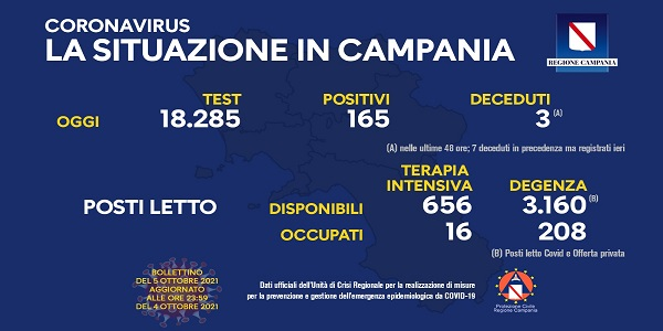 Campania: Coronavirus, il bollettino di oggi. Analizzati 18.285 tamponi, 165 i positivi