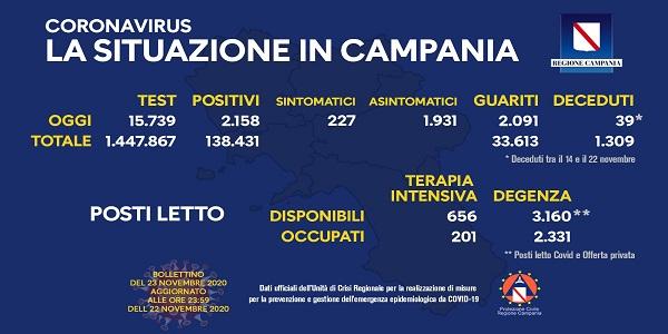 Campania: Coronavirus, il bollettino di oggi. Analizzati 15.739 tamponi, 2.158 i positivi