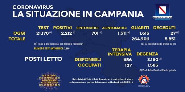 Campania: Coronavirus, il bollettino di oggi. Analizzati 21.170 tamponi, 2.212 i positivi