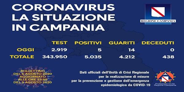 Campania: Coronavirus, il bollettino di oggi. Effettuati 2919 tamponi, 5 i positivi