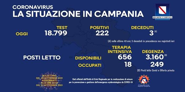 Campania: Coronavirus, il bollettino di oggi. Analizzati 18.799 tamponi, 222 i positivi