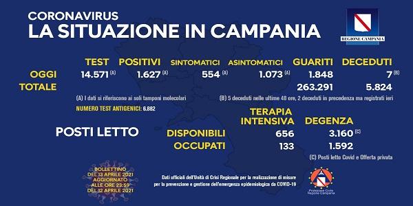 Campania: Coronavirus, il bollettino di oggi. Analizzati 14.571 tamponi, 1.627 i positivi