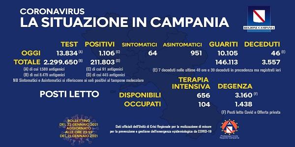 Campania: Coronavirus, il bollettino di oggi. Analizzati 13.834 tamponi, 1.106 i positivi