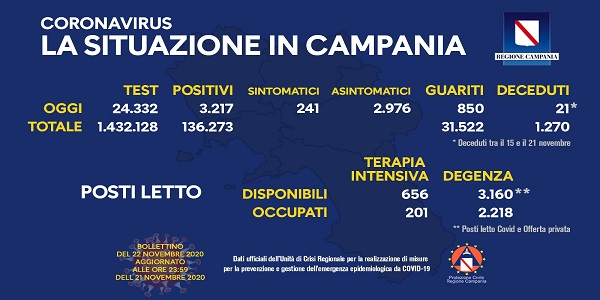 Campania: Coronavirus, il bollettino di oggi. Analizzati 24.332 tamponi, 3.217 i positivi