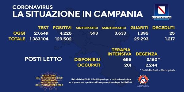 Campania: Coronavirus, il bollettino di oggi. Analizzati 27.649 tamponi, 4.226 i positivi