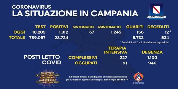 Campania: Coronavirus, il bollettino di oggi. Analizzati 10.205 tamponi, 1.312 i positivi
