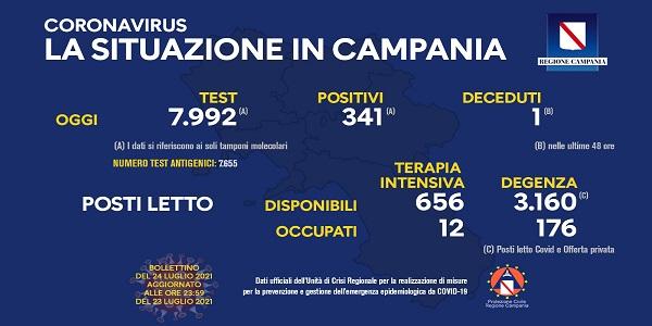 Campania: Coronavirus, il bollettino di oggi. Analizzati 7.992 tamponi, 341 i positivi