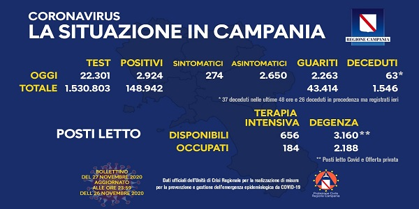 Campania: Coronavirus, il bollettino di oggi. Analizzati 22.301 tamponi, 2.924 i positivi