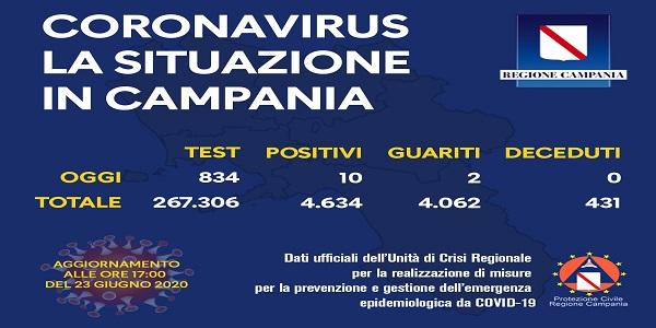 Campania: Coronavirus, il bollettino di oggi. Effettuati 834 tamponi, 10 sono risultati positivi