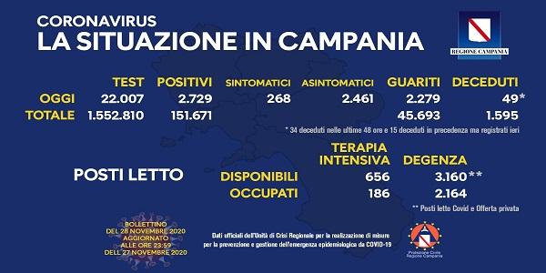 Campania: Coronavirus, il bollettino di oggi. Analizzati 22.007 tamponi, 2.729 i positivi