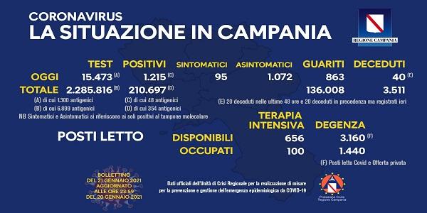 Campania: Coronavirus, il bollettino di oggi. Analizzati 15.473 tamponi, 1.215 i positivi